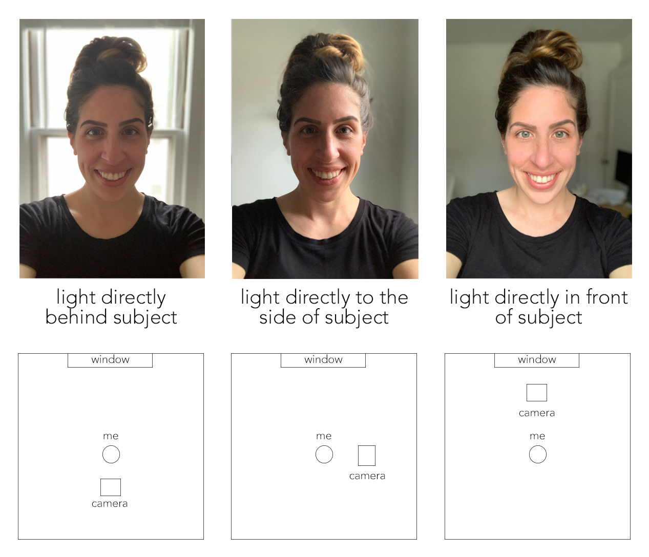 light demonstration showing the effect of different natural light positions on a selfie, by jamie bannon photography.