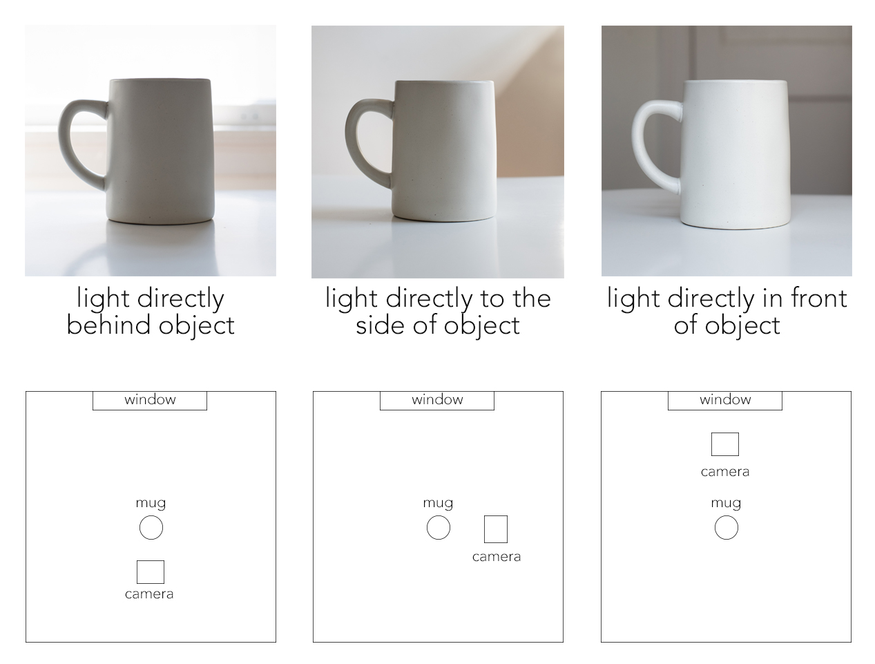 light demonstration showing the effect of different lighting setups on a coffee mug, by jamie bannon photography.